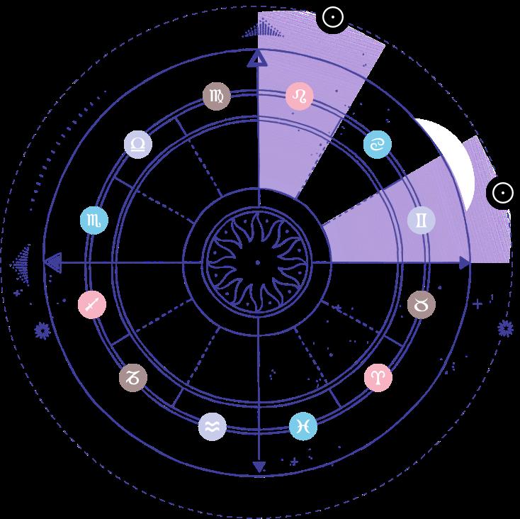 Rodjenja besplatno datumu uporedni ljubavni horoskop po Besplatni horoskopi